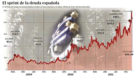 11k18 ABC Espiral deuda española