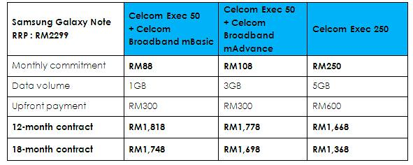 Samsung Galaxy Note Mobile Plans by Celcom