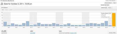 Site Stats 2-Oct-11