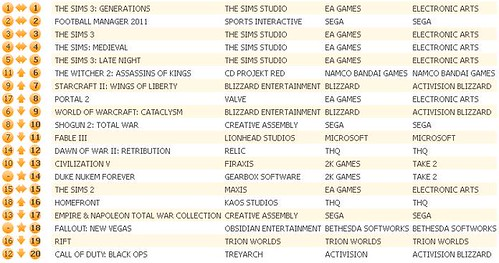 UK Charts 7-30-2011