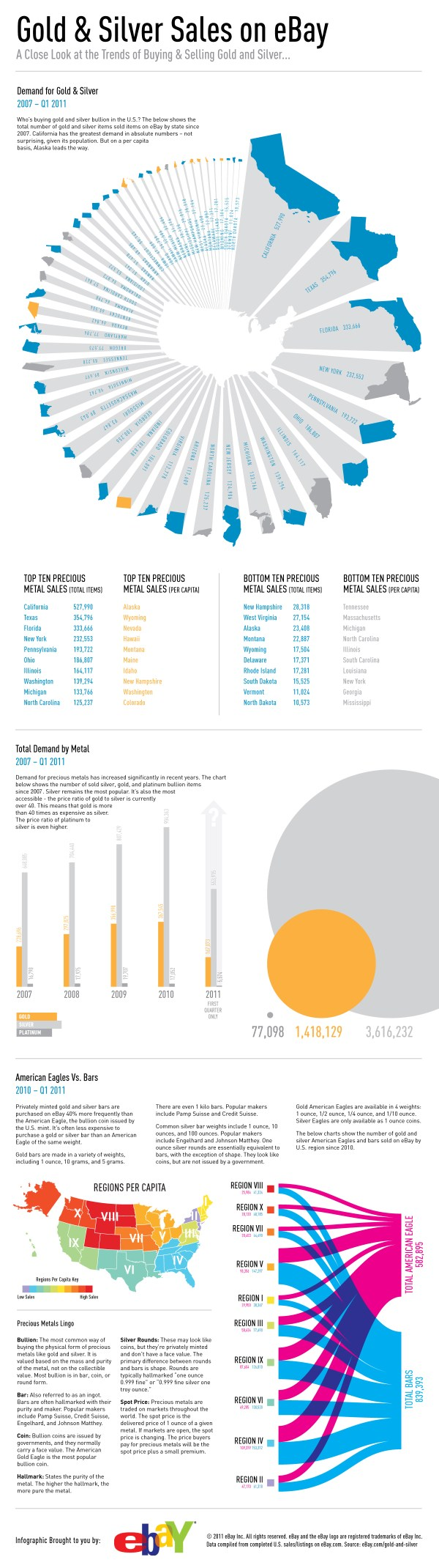 Infographic: Gold & Silver Sales on eBay