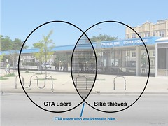 Bike theft Venn diagram