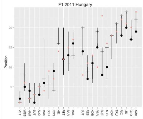 F1 2011 HUN - red dot -grid, black dot -final race pos, tick mark -end of lap 1