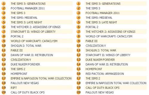 UK Game Charts 8-6-11