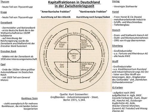 Grafik über die Kapitalfraktionen, wie sie in der Zeit der Weimarer Republik entstanden sind. Entnommen aus: Gossweiler: Großbanken | Industriemonopole | Staat, S. 344. Veröffentlichung mit Genehmigung des Autors.