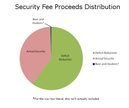 Proposed Security Fee