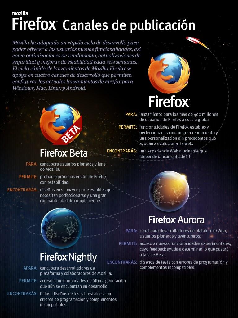 Firefox: canales de publicación (infografia)