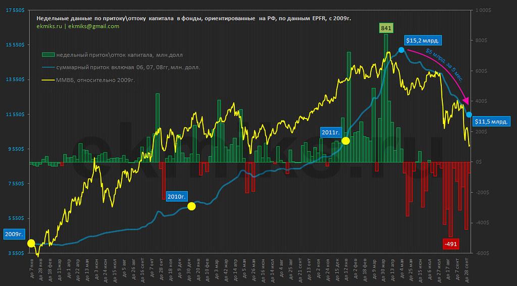 Данные по притоку\оттоку с 2009г.