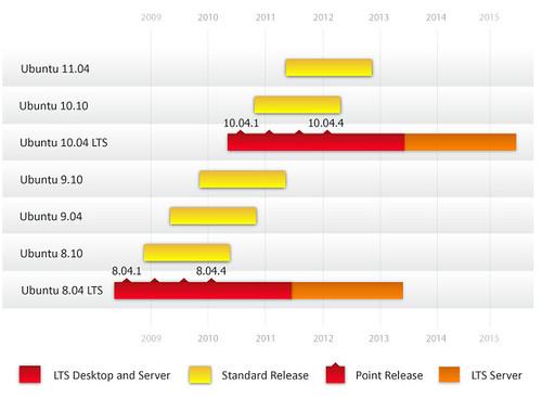Ubuntu LTS #1