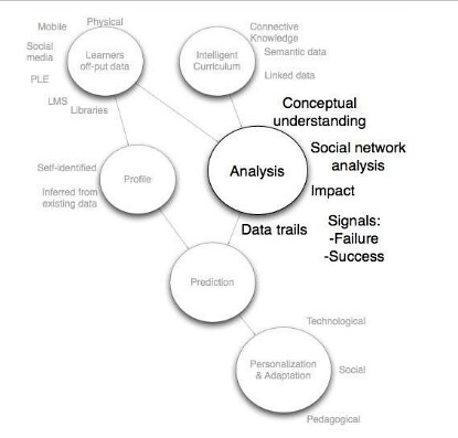 Learning Analytics Diagram - George Siem by TheXplanation, on Flickr