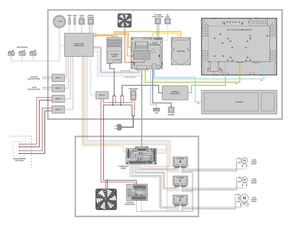 medium resolution of cnc power wiring diagram