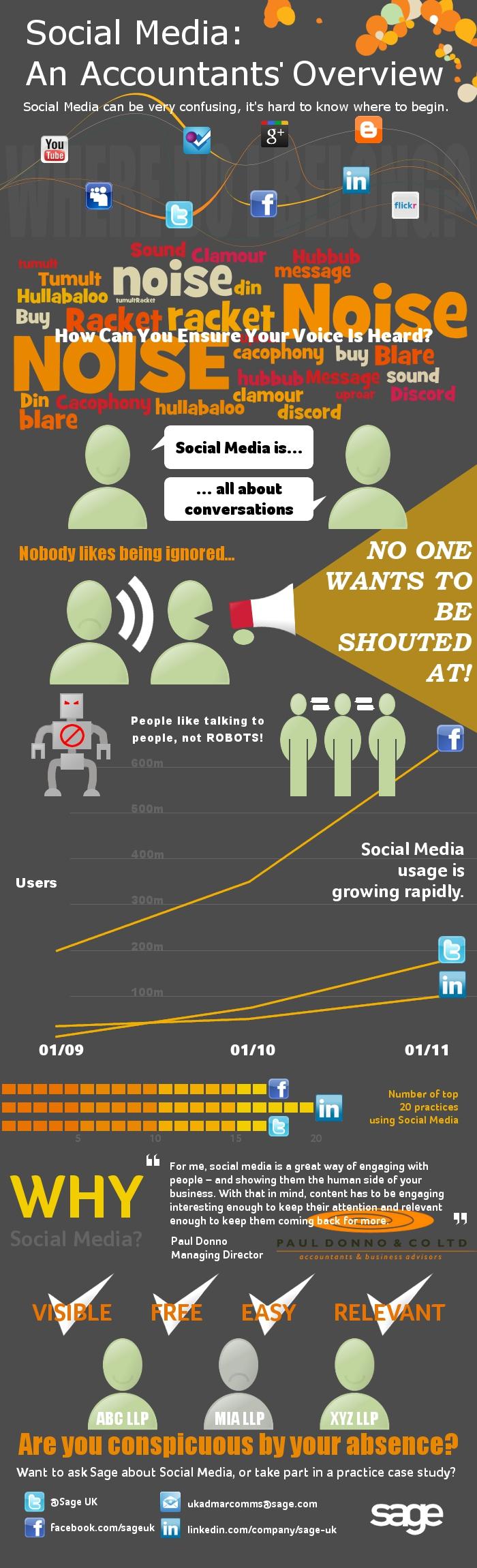 Social Media: An accountants' overview