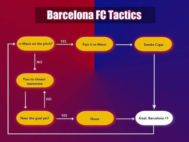 Barcelona FC Tactics