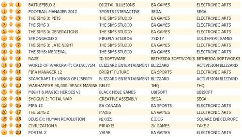 UK Charts 10-29-11