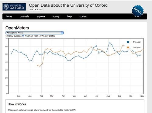 Oxford opne energy data
