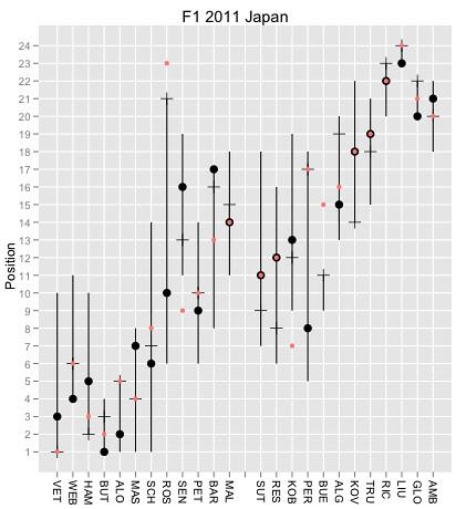 F1 Data Junkie: F1 2011 Japan Race Summary Chart and P1-3 Battle Charts