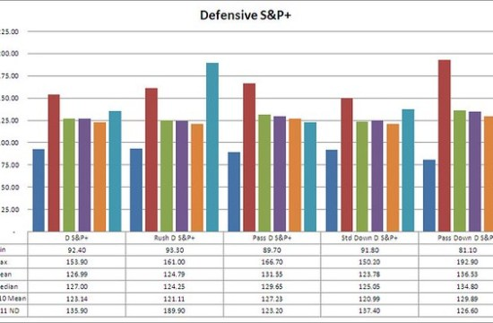updates D S&P+_revised