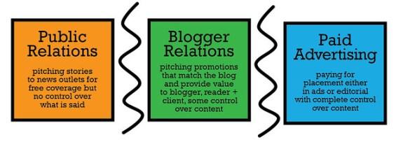 blog and PR relationships