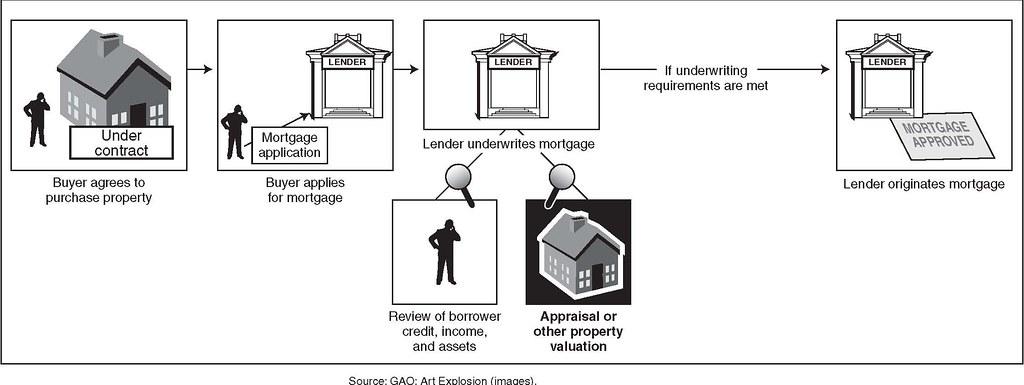 figure 1 appraisals as part of the mortgage origination p