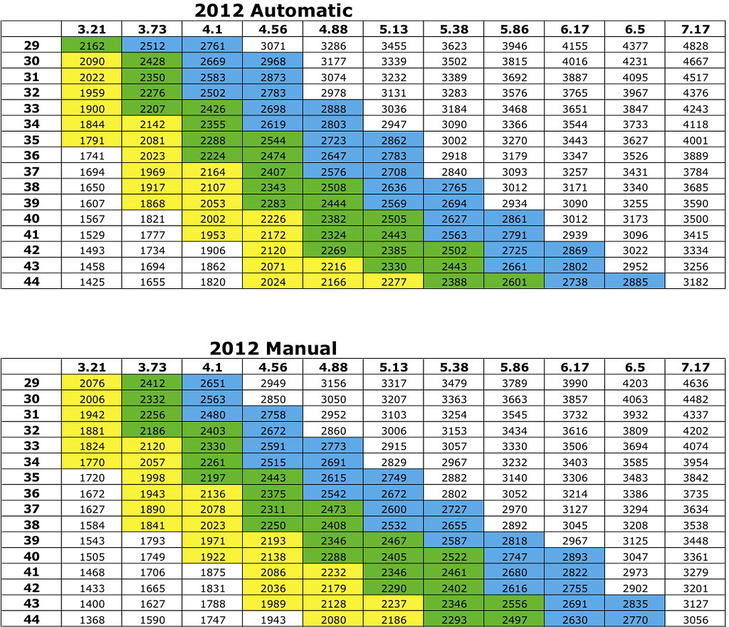 gear ratio diagram home audio volume control wiring preliminary 2012 pentastar chart beta jk forum