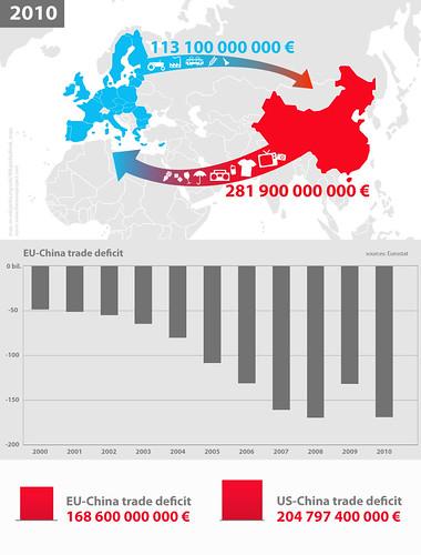 Rebalancing the world economy: EU-China trade deficit