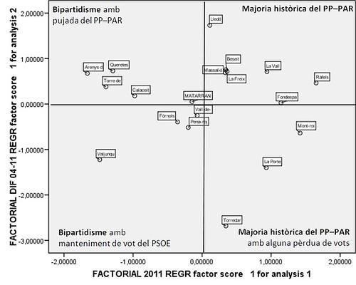 Eleccions 2011 i canvis respecte 2004 al Matarranya (IV)