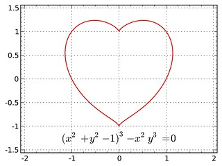 έροτας : love, as described by an implicit heart curve (x²  + y²  − 1)³ − x² y³ = 0