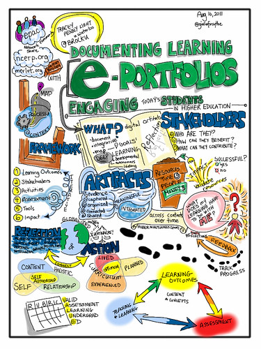 Documenting Learning. Electronic Portfolios, CC-BY-NC-SA by Giulia Forsythe