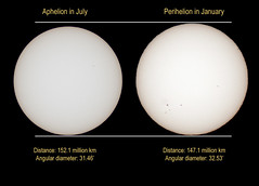 The Sun: Aphelion and Perihelion