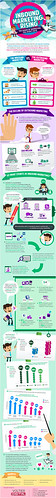 #Infographic: Inbound Marketing on the Rise