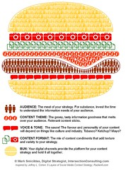 content-strategy-burger