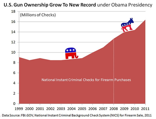 US Gun Ownership Grows Under Obama Presidency ...