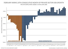 February 2012 Jobs Report - Private Sector