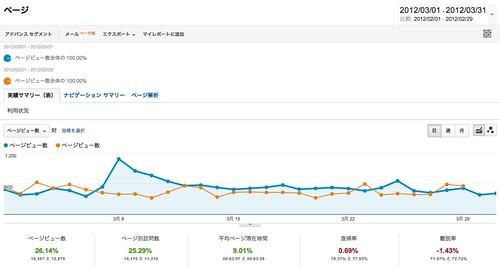 ページ - Google Analytics 201203