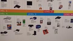 Video Game Timeline B