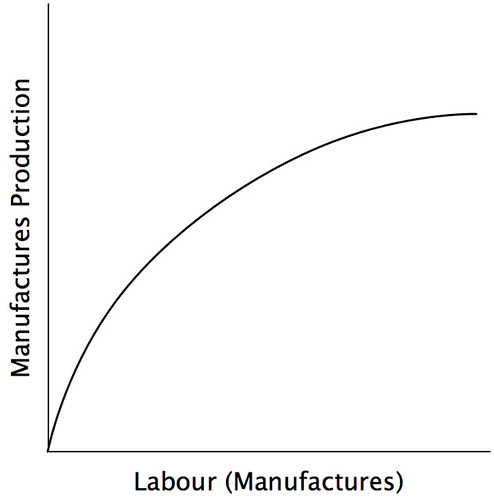 Figure 3: the production function of Manufactures