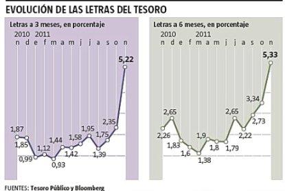 11k24 LV Evolución interés Letras del Tesoro
