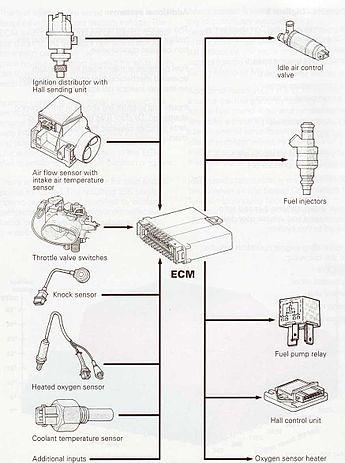 2005 Kia Sedona Engine Diagram Coolant Kia Sedona