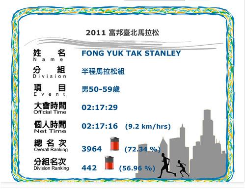 HM_Taipei_result