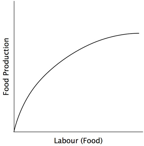Specific Factors Model - 2 - Food Production
