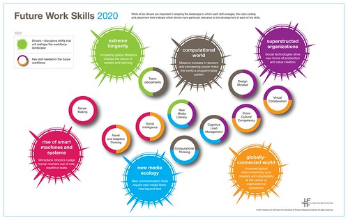 PDF: Report analyzes the skills workers should be strong on to succeed