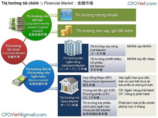thị trường tài chính