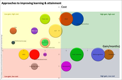 Approaches to learning chart