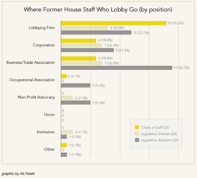 lobbyistretirement