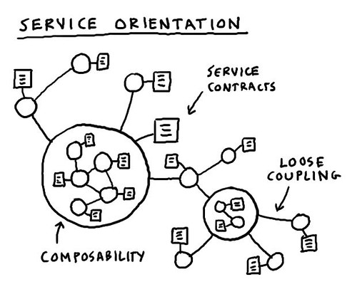 Wrangling complexity: the service-oriented company