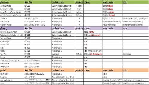 garden spreadsheet