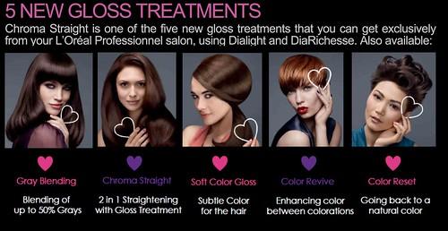 gloss treatment
