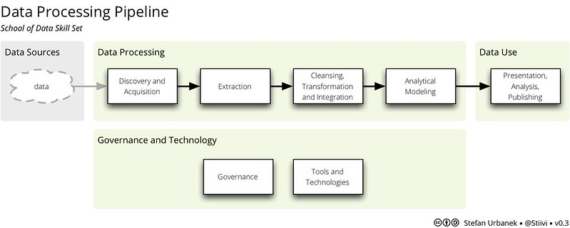 data pipeline