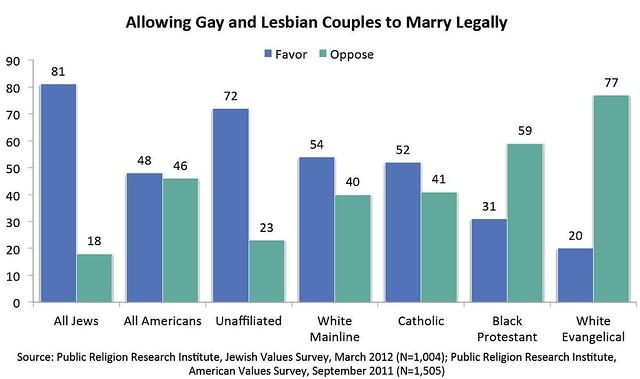 gaymarriagebyreligion