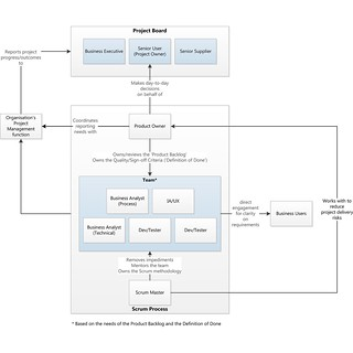 Prince2 + Scrum Governance Framework. Click to enlarge.